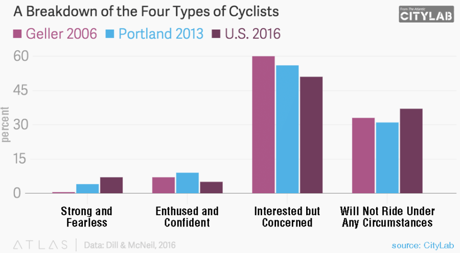 bar chart graphic depicting four types of cyclists