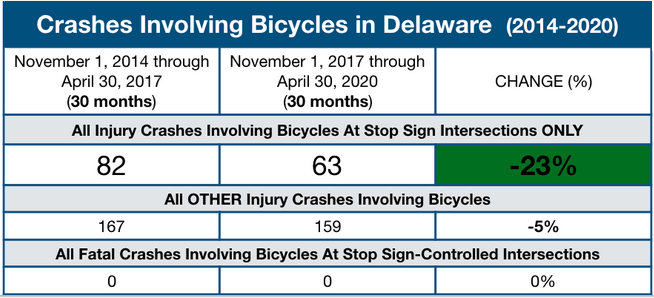 """Delaware Yield"" safety data from Delaware State Police"
